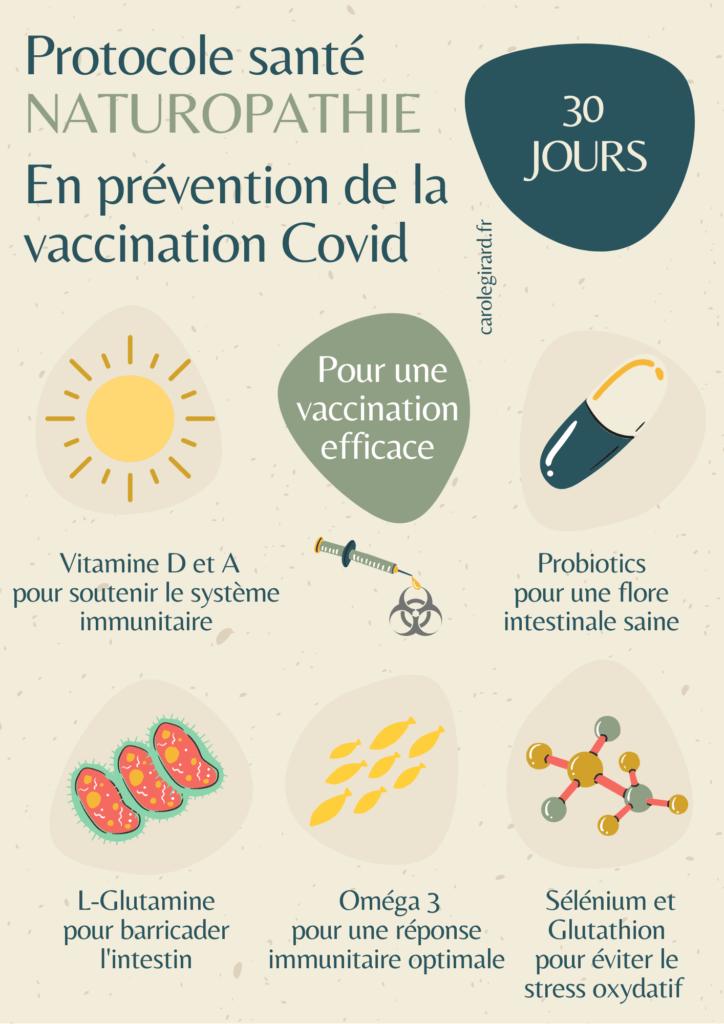 Protocole santé Naturopathie En prévention de la vaccination contre le virus Covid